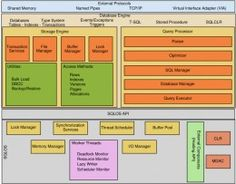 sql server architecture questions and answers Computer Internet, Computer Technology, Computer Programming, Computer Science, Sql Server Integration Services, Sql Commands, Database Design, Microsoft Sql Server, Tim Beta