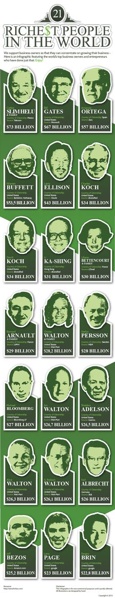 21 Richest People in the world | NerdGraph Infographics