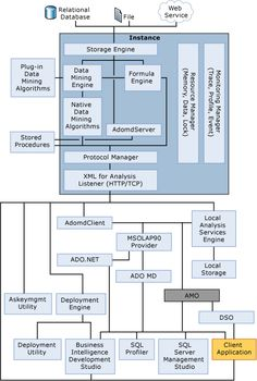 An Analysis Services Architectural Diagram