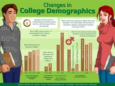 From the founding of the first U.S. colleges in the mid-1600s until after World War II, the demographics of college students remained relatively stable.