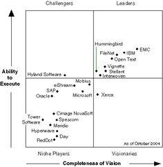 Enterprise Content Management, 2004