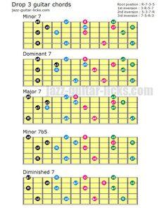 Drop 3 chord voicings for guitar Free Guitar Chords, Guitar Chords Beginner, Guitar Chord Chart, Music Guitar, Playing Guitar, Learning Guitar, Classical Guitar Lessons, Jazz Guitar Lessons, Guitar Classes