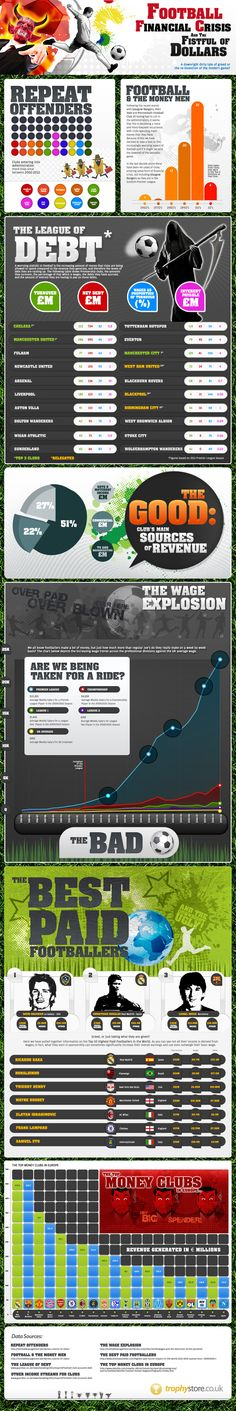 Football Financial Crisis – Infographic on http://www.bestinfographic.co.uk