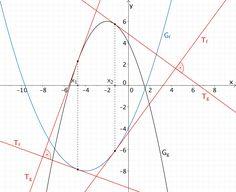 Stellen x₁ und x₂, an denen die Tangenten der Graphen der Funktionen f und g jeweils orthogonal (zueinander senkrecht) sind.