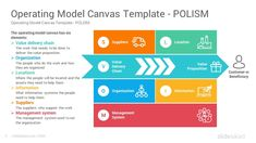 Operating Model Canvas PowerPoint Template - SlideSalad Operating Model, Target Customer, Value Proposition, Critical Thinking Skills, Creative Powerpoint, Icon Font, Work Inspiration, Canvases, Presentation