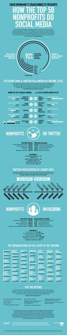 nonprofits on social media