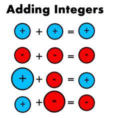 Adding and Subtracting Integers Math Worksheets, Math Resources, Integers Worksheet, Math For Kids, Fun Math, Sixth Grade Math, Ninth Grade, Seventh Grade, Adding And Subtracting Integers