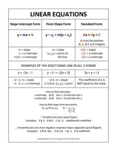 LINEAR FUNCTION CHEAT SHEET - FOLDABLE FOR THE EQUATION OF A LINE - TeachersPayTeachers.com