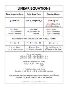 LINEAR FUNCTION CHEAT SHEET - FOLDABLE FOR THE EQUATION OF A LINE - TeachersPayTeachers.com