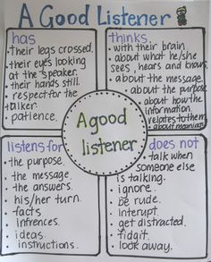Great poster to help students understand what a good listener does.