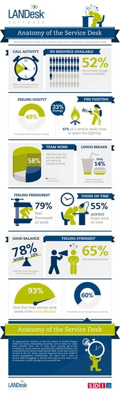 Anatomy of the Service Desk (infographic)
