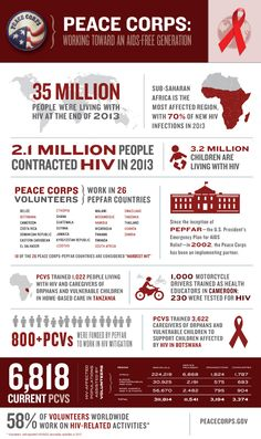 Today is World AIDS Day. To commemorate this day we created our newest infographic highlighting the work Volunteers do to help contribute to HIV/AIDS awareness and prevention around the world.  Peace Corps: Working towards an AIDS-free generation