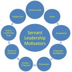 Servant Leadership practices are intrinsically motivating. That said, all forms and practices of leadership are motivating to some extent, but most do not motivate employees and team members to higher lives of enthusiasm. Maslow's Hierarchy of motivation suggests that the highest level of motivation provides for opportunities of personal growth. Ideally, individual motivation, i.e. personal […]