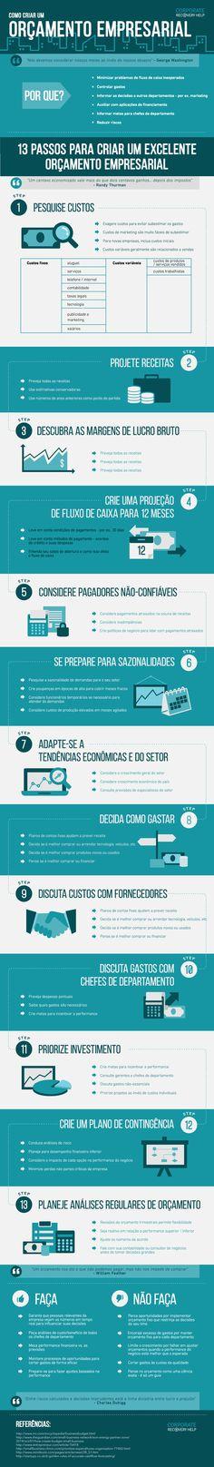 Infográfico: como criar um orçamento empresarial para o seu negócio | tutano