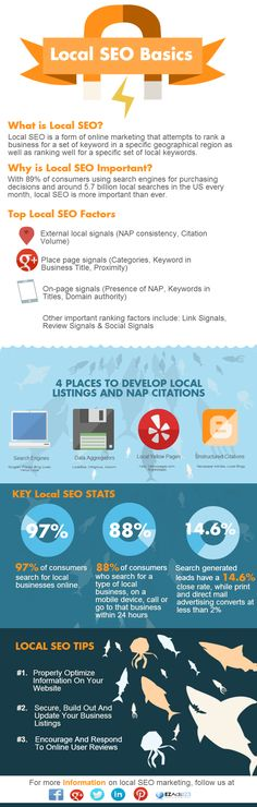 What is local SEO? Why is local SEO impotant? This inforgraphic provides helpful information on the basics of local SEO.