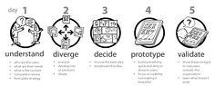 How Google Design Sprint works – Product Management 101 – Medium