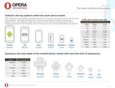 Android supera per la prima volta il traffico pubblicitario mobile di iOS. http://www.androidworld.it/2014/04/23/android-supera-per-la-prima-volta-il-traffico-pubblicitario-mobile-di-ios-225689/