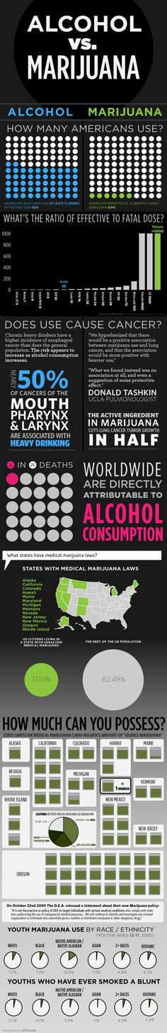 Alcohol vs. Marijuana #infographic #substanceabuse