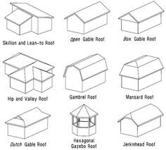 Roof Designs: Terms, Types, and Pictures - One Project Closer Gable Roof Design, House Roof Design, Green Roof System, Roofing Felt, Mansard Roof, Roof Architecture, English Architecture, Architecture Drawings, Hip Roof