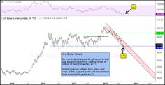 king-dollar-creates-bullish-reversal-wick-at-support-aug-8.jpg (1296×674)