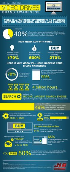 How Online Video Drives Brand Awareness #infographic