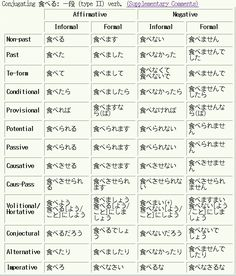 Basic Japanese Conjugation
