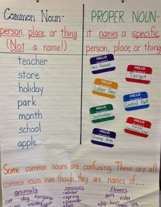 Away Monday: Common and Proper Nouns (freebie included!) Common and Proper Noun anchor chart. love the use of the name tags for the proper nounsCommon and Proper Noun anchor chart. love the use of the name tags for the proper nouns Teaching Grammar, Teaching Language Arts, Teaching Writing, Student Teaching, Grammar Lessons, Teaching Spanish, Teaching English, Teaching Ideas, Grammar Anchor Charts