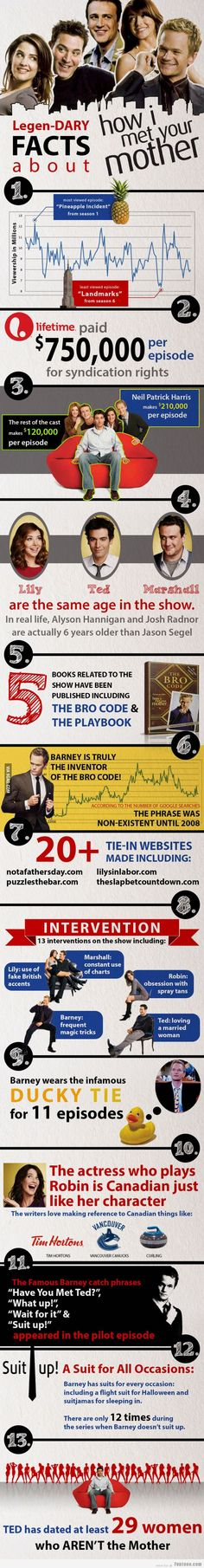 Legendary facts about HIMYM