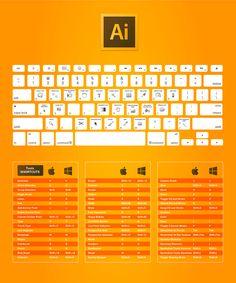 Atalhos Pacote Adobe CC