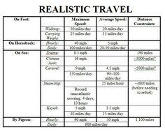 Realistic travel speeds