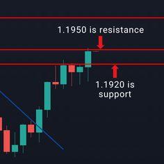 Stock Trading Strategies, Bar Chart, Investing, Videos, Pattern, Patterns, Bar Graphs, Model, Swatch