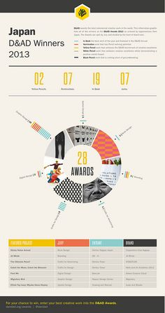 Infographic - Infographic Design - D&AD Award Winners 2012 - Japan Web Design, Layout Design, Chart Design, Print Layout, Book Design, Editorial Layout, Editorial Design, Branding, Cv Inspiration