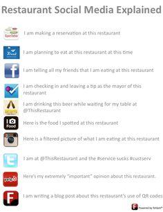 Restaurant Social Media Explained. ha..like everyone wants to know where we eat! http://www.socialmediabelle.com #socialmedia