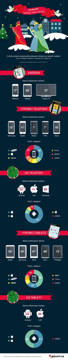 Jak Vánoce ovlivnily mobilní internet? #infographics #mobileinternet #christmas Internet, Android, Tadao Ando, Mobiles, Smart Tv, Infographics, Computers, Pictures, Christmas