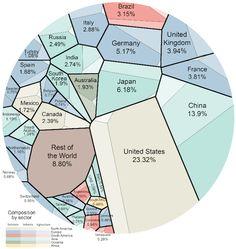 Distribución del PIB mundial