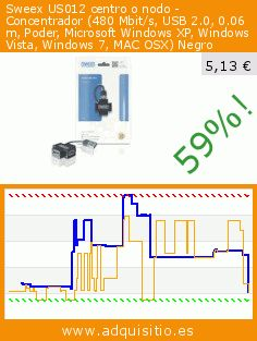 Sweex US012 centro o nodo - Concentrador (480 Mbit/s, USB 2.0, 0.06 m, Poder, Microsoft Windows XP, Windows Vista, Windows 7, MAC OSX) Negro (Accesorio). Baja 59%! Precio actual 5,13 €, el precio anterior fue de 12,39 €. http://www.adquisitio.es/sweex/us012-480-mbits-usb-20