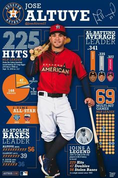 And they say there are no decent players on the Astros! Houston Rockets, Houston Astros, Baseball Posters, Baseball Cards, World Baseball, Baseball Teams, Basketball, Baseball Stuff, Sports Teams