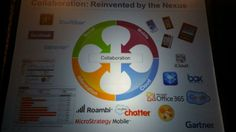 The Nexus of Forces converges on #collaboration