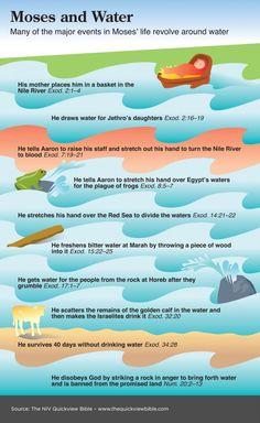 Moses en water afbeelding (van een site met allerlei leuke bijbel overzichten) // Moses and Water image from Quickview Bible. Lots more on this site.