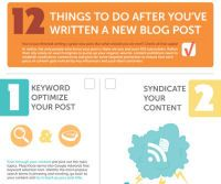 12 Things You Should Do After Writing A Blog Post by Ditesco on i Blog Zone