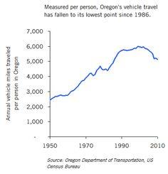 Decline of Car Culture: Driving Rates Falling in Oregon