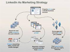 Create Organic Content like LinkedIn as Marketing Strategy for LinkedIn leads Linkedin Business, Small Business Marketing, Internet Marketing, Business Tips, Online Marketing, Online Business, Digital Marketing Strategy, Social Media Marketing, Google Plus