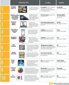 Los medios se mueven: tendencias 2012    El New York Times acaba de anunciar su incursión en el mundo de las aplicaciones HTML5 para iPad, el UsaToday rediseña apuesta por el consumo en dispositivos móviles y tabletas, por su parte, Quartz, la revista online de The Atlantic, revoluciona el sector inaugurando un nuevo modelo: la estreamificación de las noticias. No hay duda, los medios se han convertido en uno de los sectores más innovadores y dinámicos. Y no es de extrañar, va en ello su futuro.