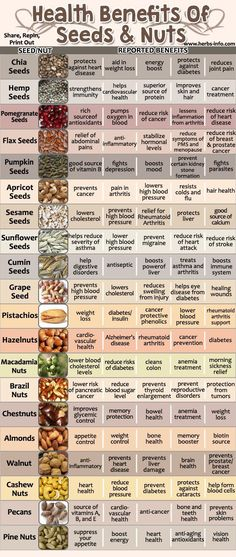 Amazing Health Benefits Of Seeds And Nuts. Flower seeds, vegetable seeds