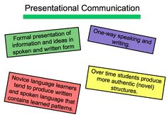 Here are key points to distinguish the modes of communication (Presentational, Interpretive and Interpersonal) in a very accessible manner.