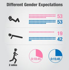 Military Fitness Expectations by Gender, infographic (:Tap The LINK NOW:) We provide the best essential unique equipment and gear for active duty American patriotic military branches, well strategic selected.We love tactical American gear Air Force Basic Training, Army Basic Training, Military Training, Navy Requirements, Military Requirements, Army Workout, Military Workout, National Guard Basic Training, Army National Guard