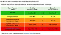 Is your blood pressure normal, borderline or high?  This chart shows healthy and unhealthy blood pressure ranges. http://www.heart.org/beatyourrisk/en_US/hbpRiskCalc.html