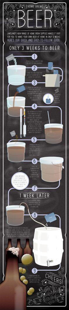 Infographics - Home Brew Beer
