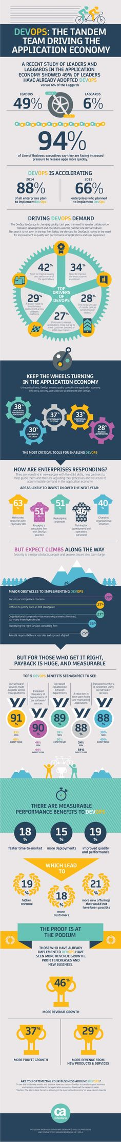 DevOps obstacles and benefits