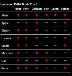 Traeger fans, do you ever wonder what wood pellets to use when cooking a certain meat? Check out our  Wood Pellet Guide it will help you out!